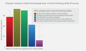 Graph: why people lack critical thinking skills